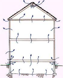 Kjøle ned huset uten air condition