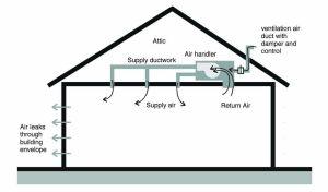 Hva levere ventilasjonsanlegg?