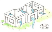 Create a ventilation system in your house