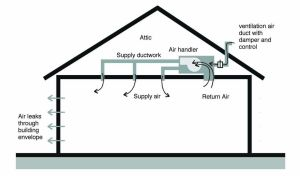 How about supply ventilation systems?