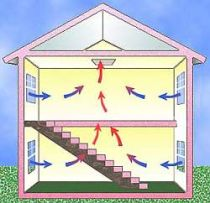 Ventilate your house with a low budget